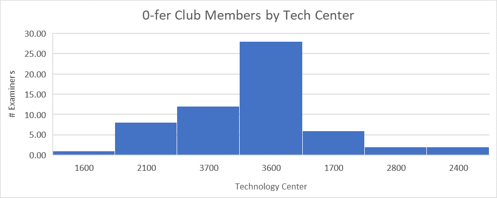 Distribution among technology centers of examiners who have not allowed an application in 2018
