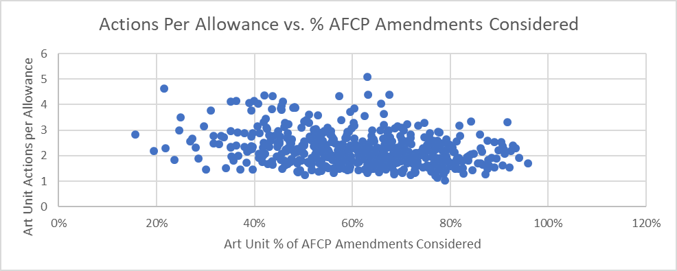 Actions per allowance vs. percentage of AFCP amendments considered