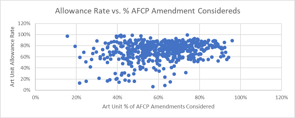 Allowance Rate vs. percentage of AFCP amendments considered