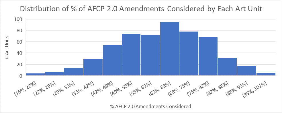 Distribution of percentage of after final consideration pilot amendments considered by art unit