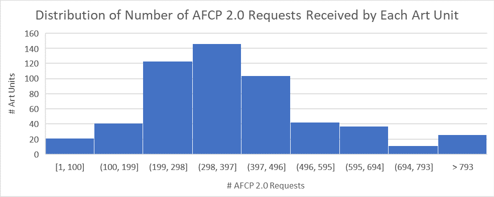 Distribution of Number of AFCP 2.0 Requests Received by Each Art Unit