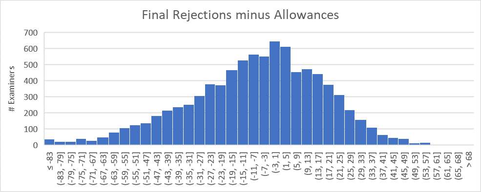 Difference between number of final rejections and number of allowances for an examiner in 2018