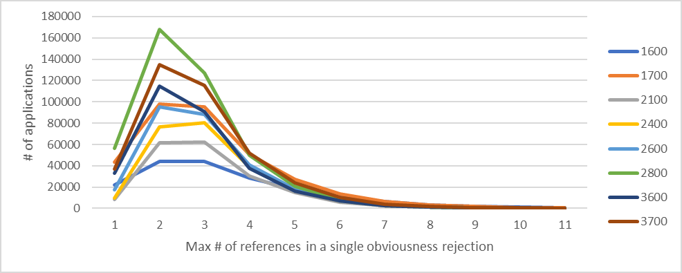 Distribution of applications by maximum number of references in a single obviousness rejection