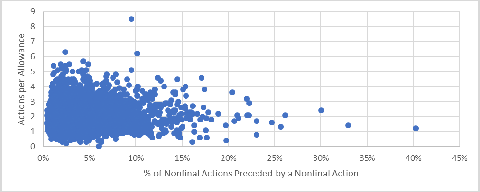 Average number of actions per allowance vs. percentage of an examiner's nonfinal rejections which are consecutive nonfinal rejections