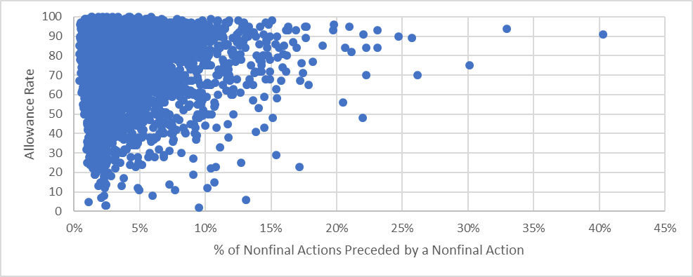 Allowance rate vs. percentage of an examiner's nonfinal rejections which are consecutive nonfinal rejections