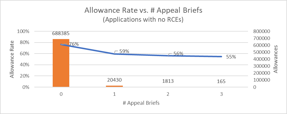 Allowance rate vs number of appeal briefs