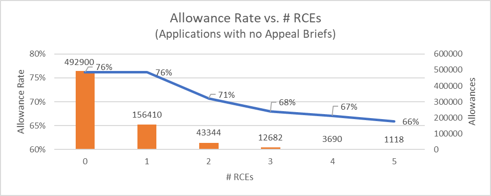Allowance rate vs number of RCEs