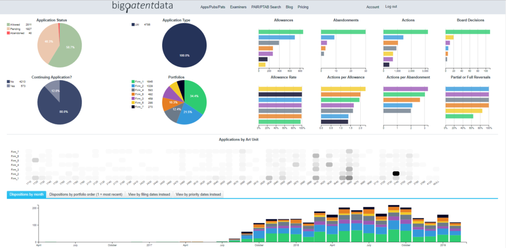 BigPatentData Portfolio Visualizer AcmeCo