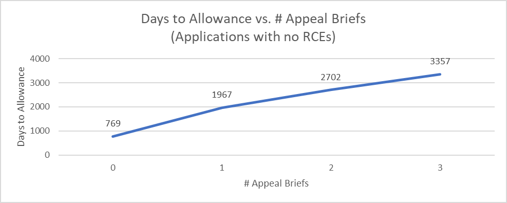 Time to allowance vs. number of appeal briefs