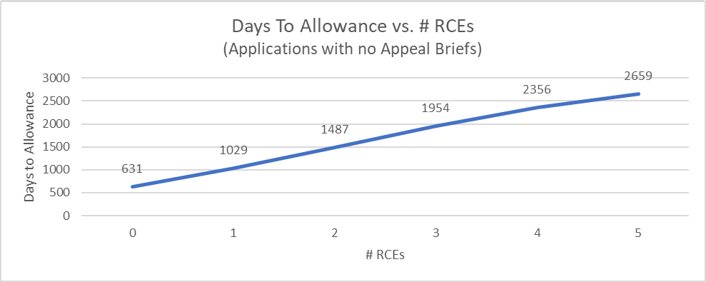 Time to allowance vs number of RCEs