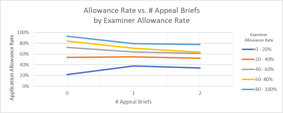 Application allowance rate vs. number of appeal briefs broken out by examiner allowance rate cohorts