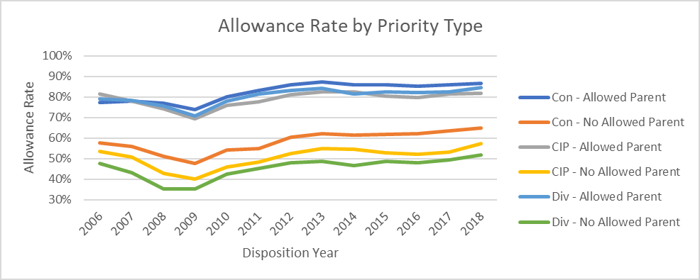 allowance rates for continuation, divisional, and continuation-in-part patent applications, further broken out by whether or not the continuing application has an allowed parent