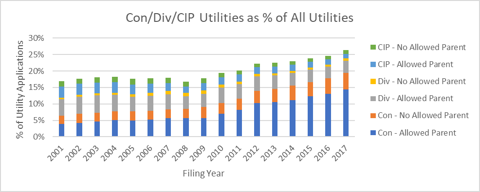 Percentage of utility patent applications which are continuation, divisional, and continuation-in-part applications, further broken out by whether or not the continuing application has an allowed parent