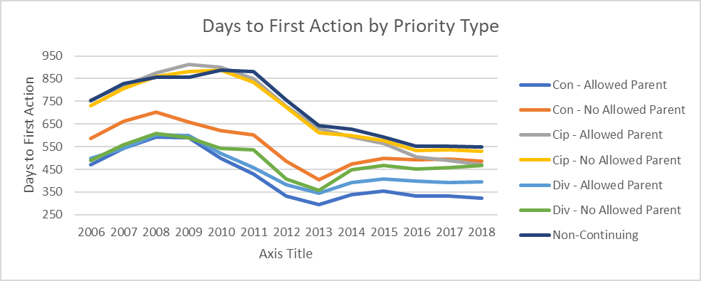 Chart showing number of days to first office action over time and split out by priority type.