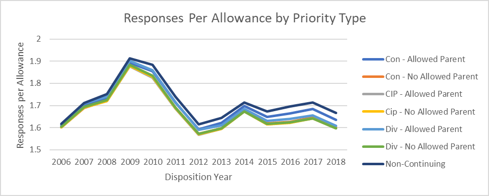 Chart showing number of average number of actions to allowance over time and split out by priority type.