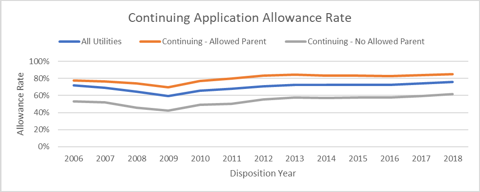 continuing application allowance rate, further broken out by whether or not the continuing application has an allowed parent