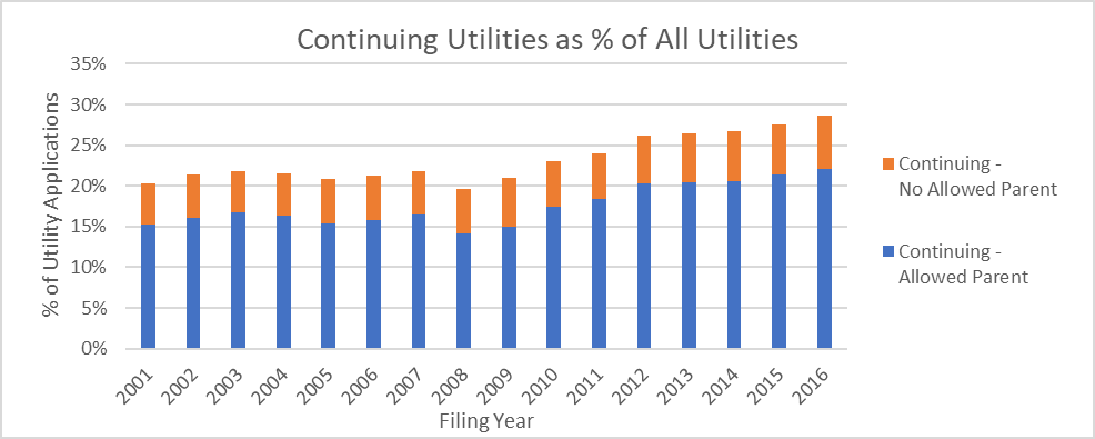 Percentage of utility patent applications which are continuing applications, further broken out by whether or not the continuing application has an allowed parent