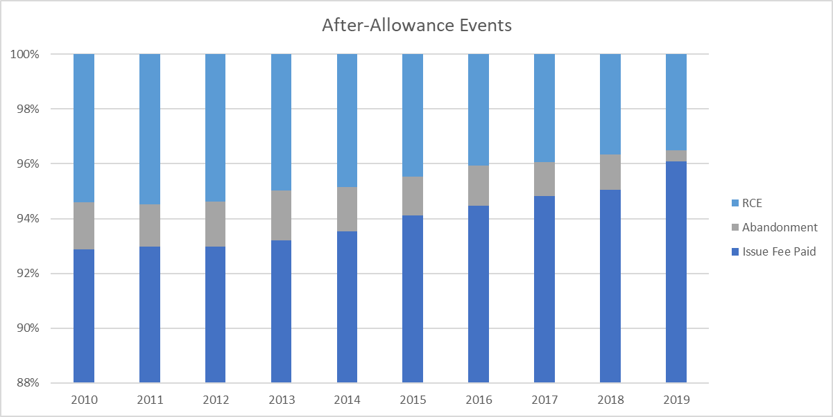 Column chart showing roughly 95% of allowances have the issue fee paid, roughly 5% result in an RCE, and roughly 1% are abandoned for failure to pay the issue fee