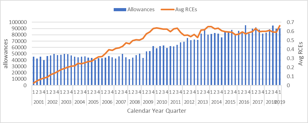 Allowances and the average number of RCEs in those allowances, by calendar year quarter
