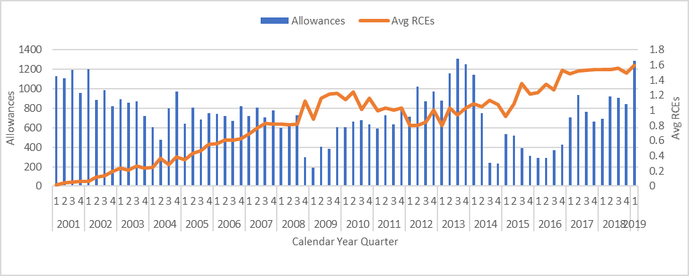 Allowances and average number of RCEs in those allowances, art units 3620 and 3680