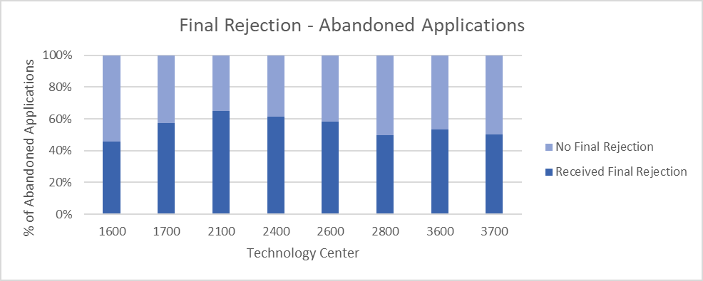 Bar chart showing about 50% of abandoned applications received a final rejection