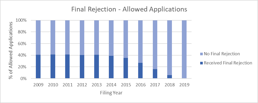 Bar chart showing about 40% of allowed applications received a final rejection