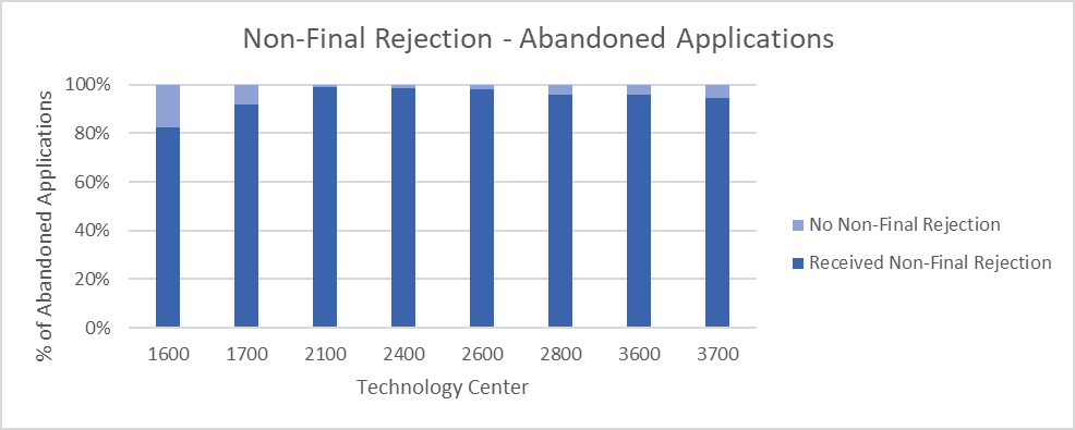 Bar chart showing over 90% of abandoned applications received a non-final rejection