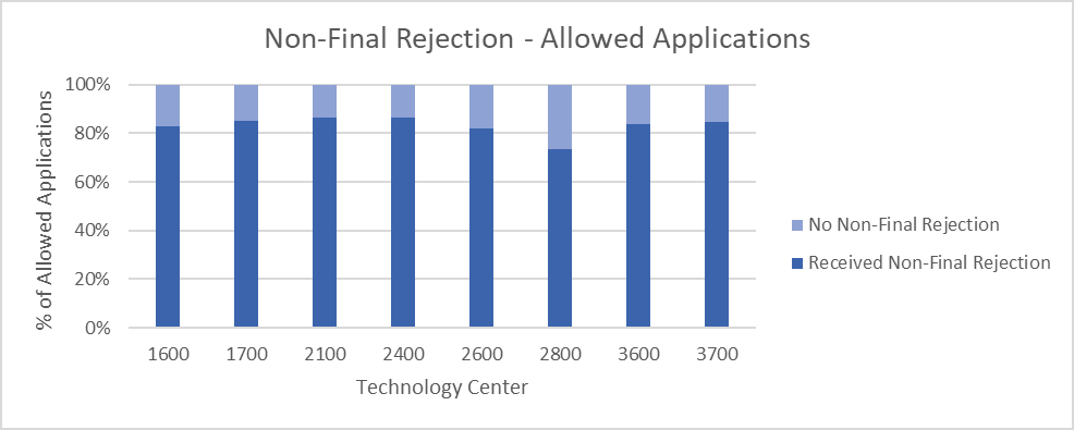Bar chart showing about 80% of allowed applications received a non-final rejection