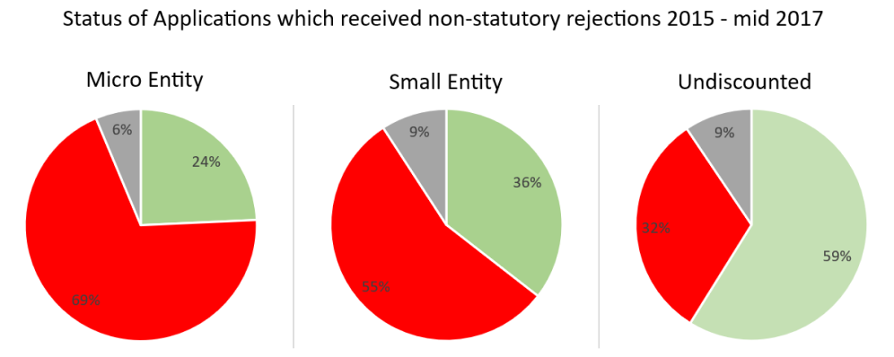 Outcomes for applications with non-statutory subject matter rejections by entity size