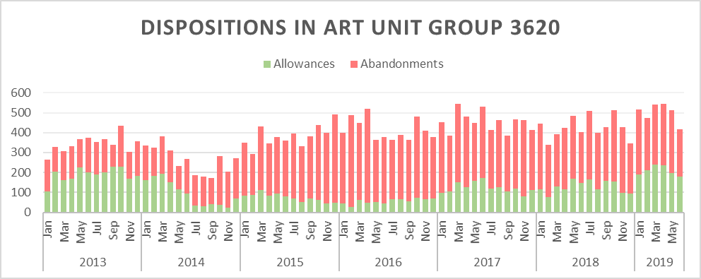 Chart showing allowance rates in art unit group 3620 are back to pre-Alice levels
