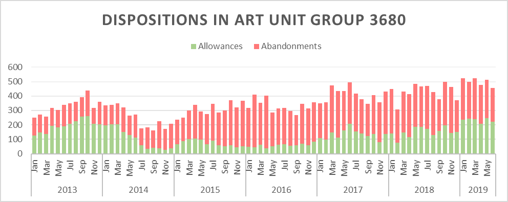 Chart showing allowance rates in art unit group 3680 are back to pre-Alice levels
