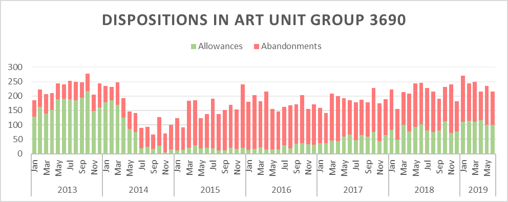 Chart showing allowance rates in art unit group 3690 are well down from pre-Alice levels