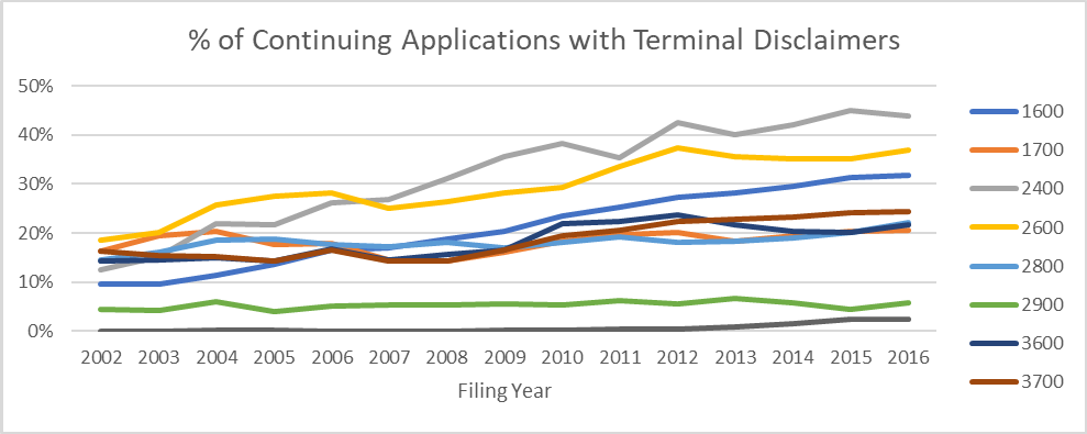 Percentage of continuing applications with a terminal disclaimer, broken out by technology center