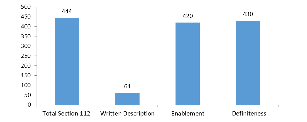 Breakdown of types of 112 rejection in design patent applications