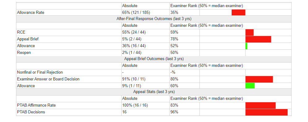 Examiner statistics for an examiner that always answers appeal briefs and always wins at the PTAB