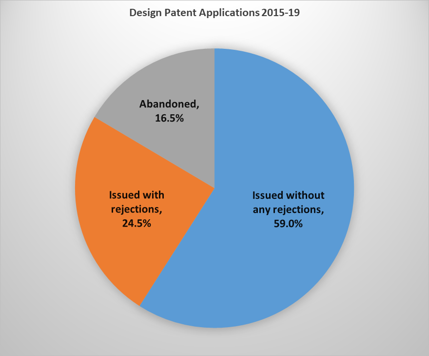 Pie chart showing 59% of design applications from 2015-2019 were allowed without any rejections; 24.5% were allowed after at least one rejection; 16.5% were abandoned